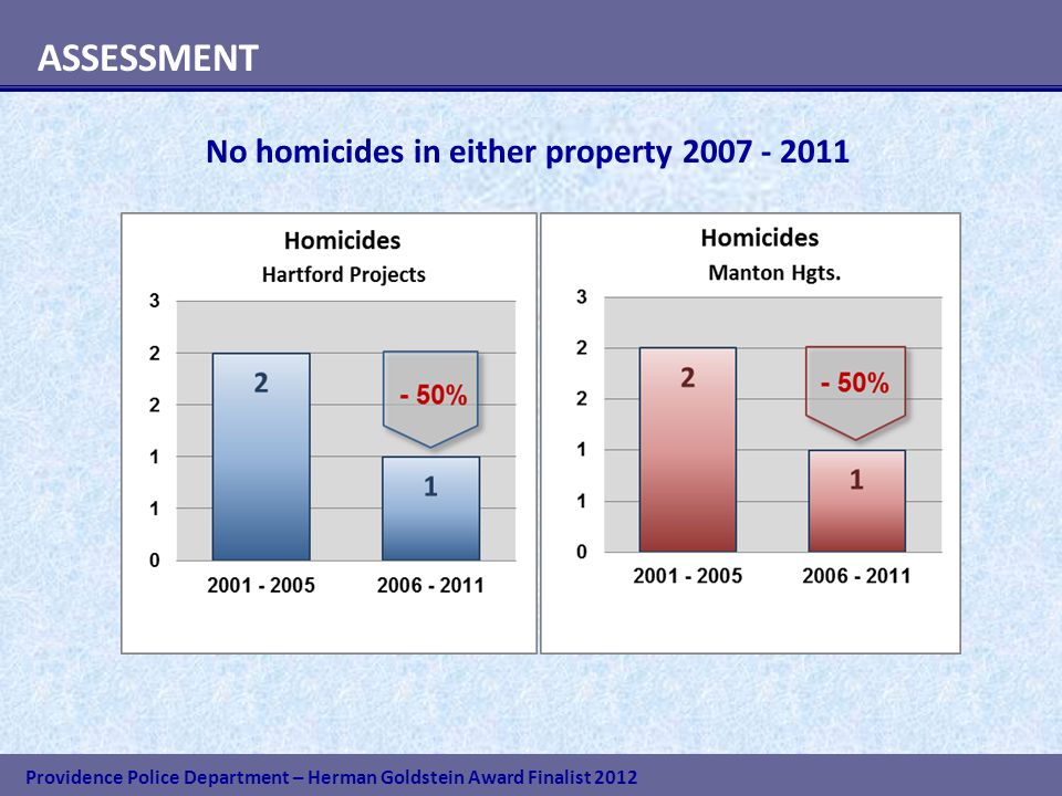 Providence Police Department – Herman Goldstein Award Finalist 2012 ASSESSMENT No homicides in either property 2007 - 2011