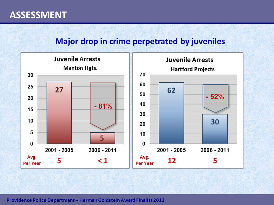 Providence Police Department – Herman Goldstein Award Finalist 2012 ASSESSMENT Major drop in crime perpetrated by juveniles