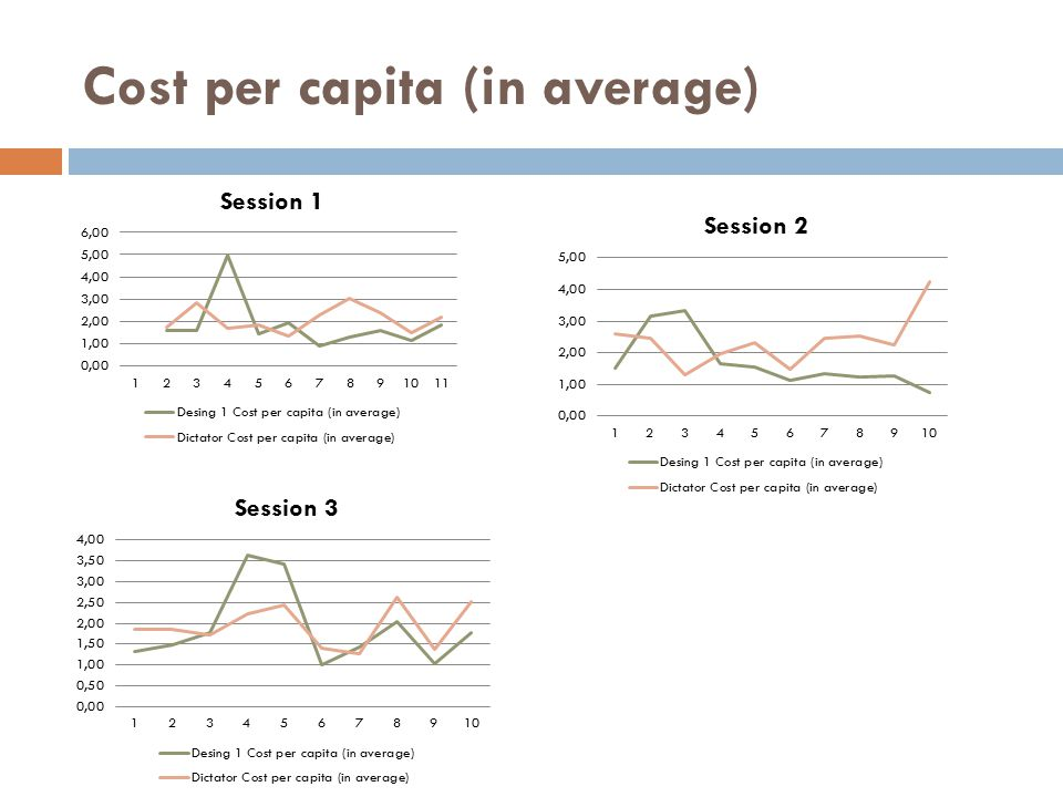 Cost per capita (in average)