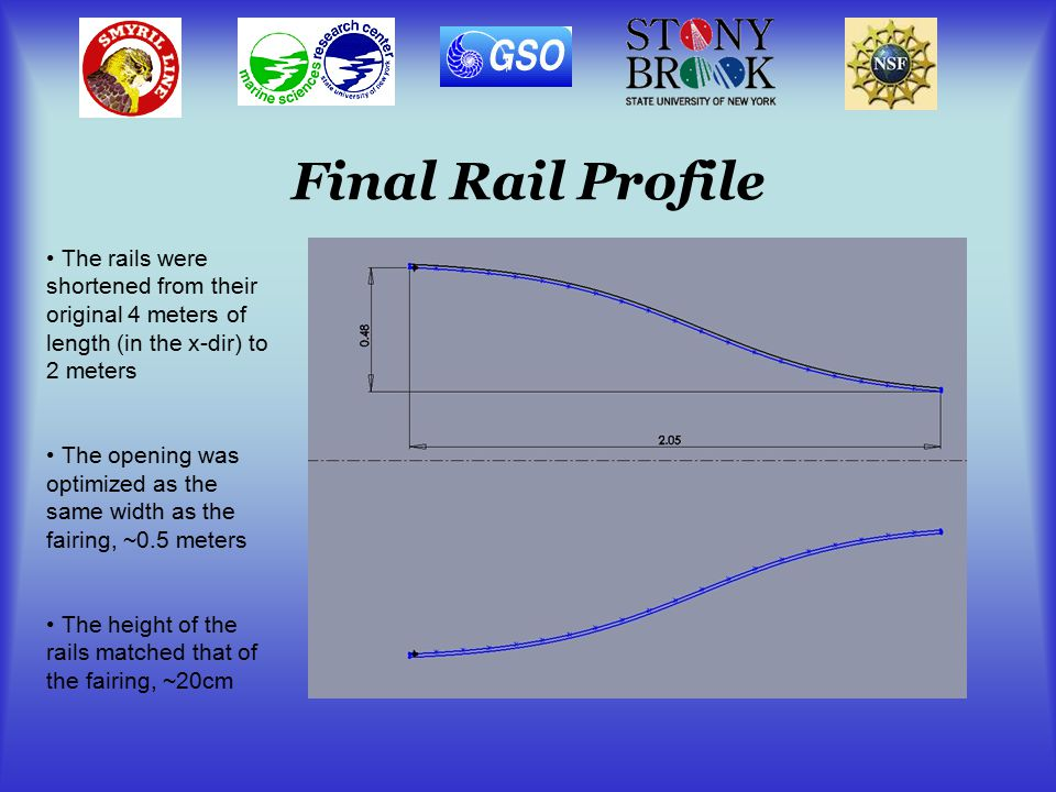 Final Rail Profile The rails were shortened from their original 4 meters of length (in the x-dir) to 2 meters The opening was optimized as the same width as the fairing, ~0.5 meters The height of the rails matched that of the fairing, ~20cm