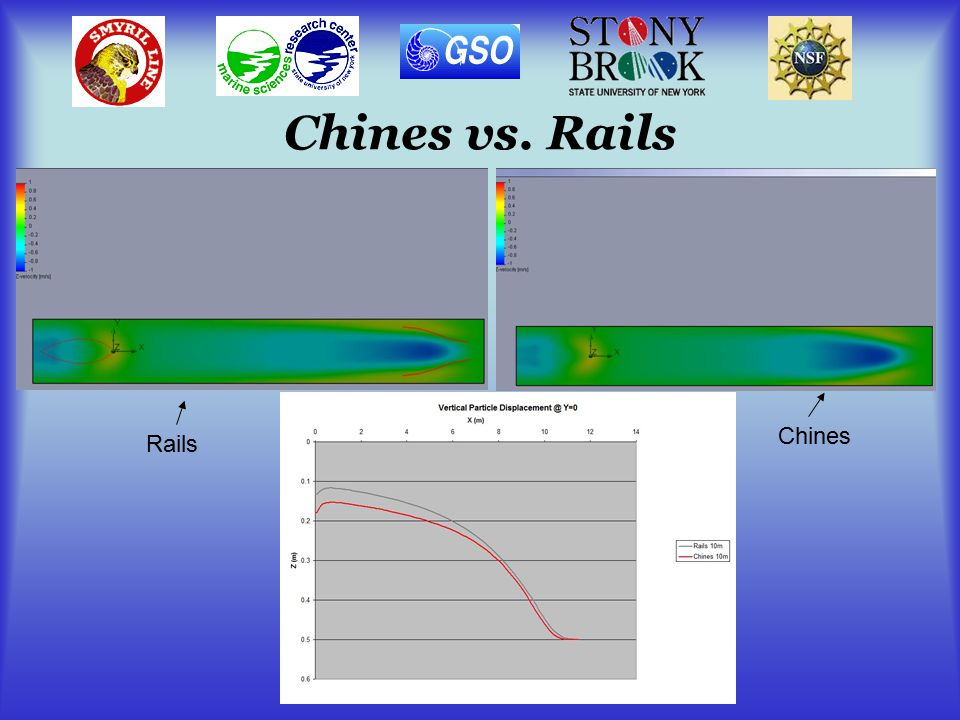 Chines vs. Rails Rails Chines