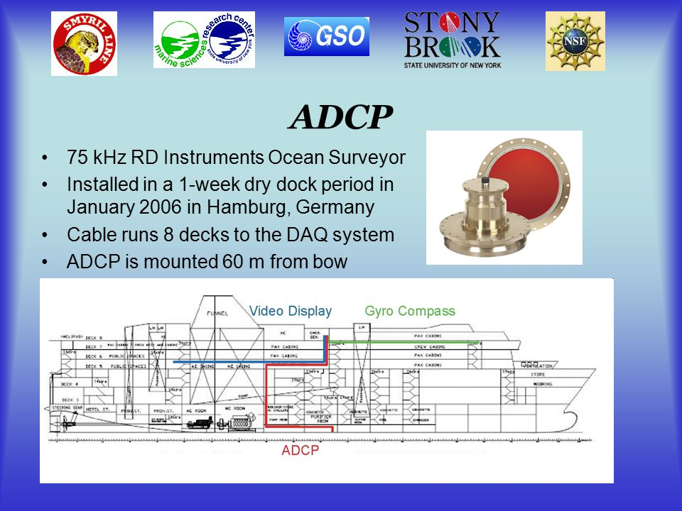 ADCP 75 kHz RD Instruments Ocean Surveyor Installed in a 1-week dry dock period in January 2006 in Hamburg, Germany Cable runs 8 decks to the DAQ system ADCP is mounted 60 m from bow