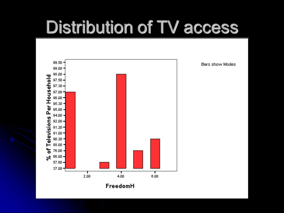Distribution of TV access