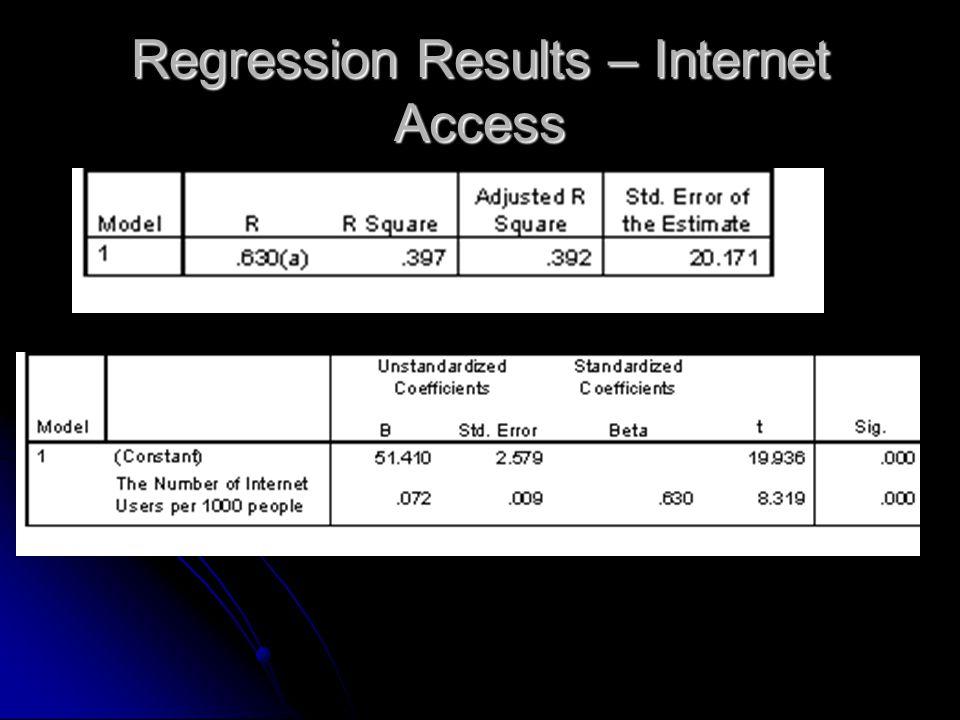 Regression Results – Internet Access