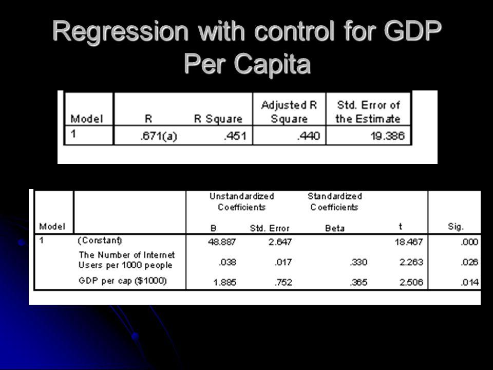 Regression with control for GDP Per Capita