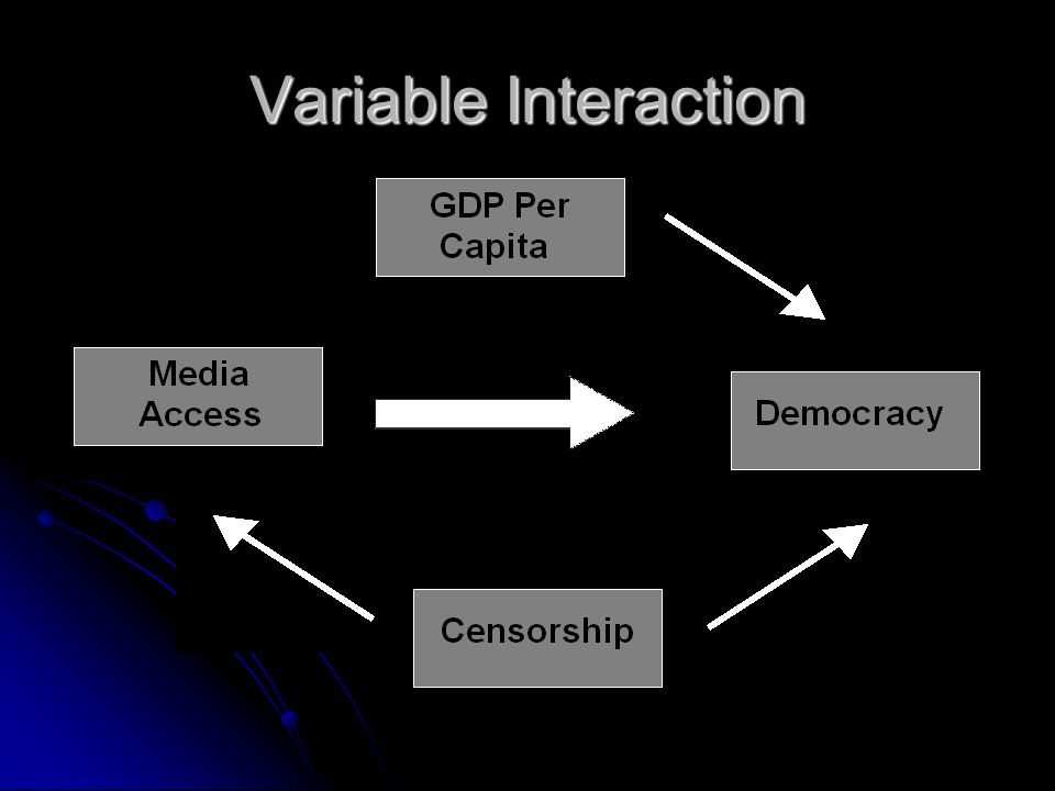 Variable Interaction