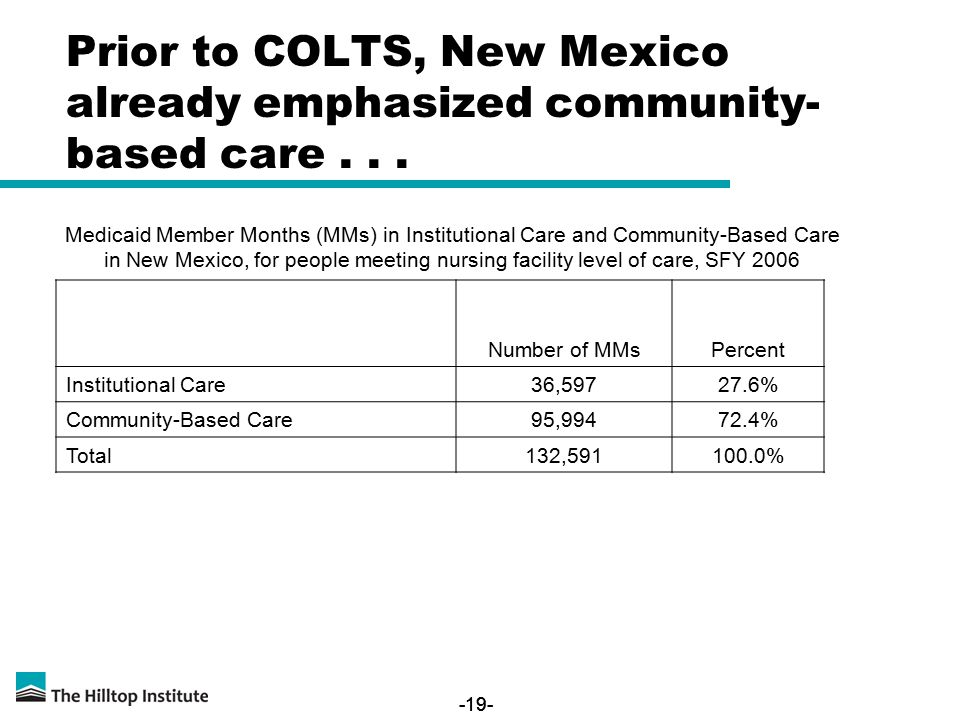 -19- Prior to COLTS, New Mexico already emphasized community- based care... Number of MMsPercent Institutional Care36,59727.6% Community-Based Care95,