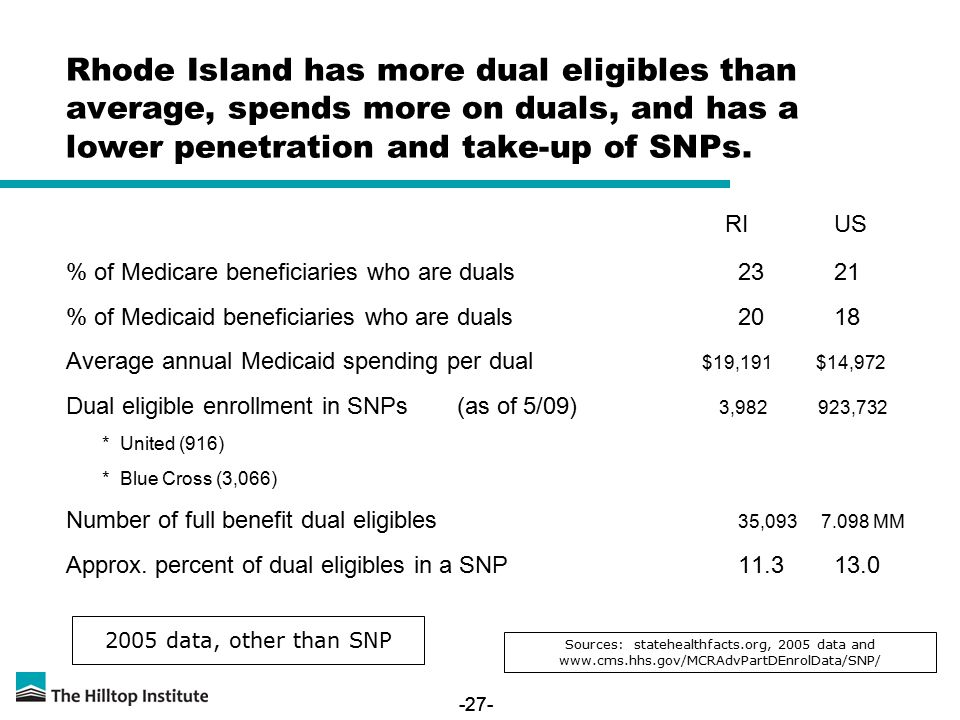 -27- Rhode Island has more dual eligibles than average, spends more on duals, and has a lower penetration and take-up of SNPs.