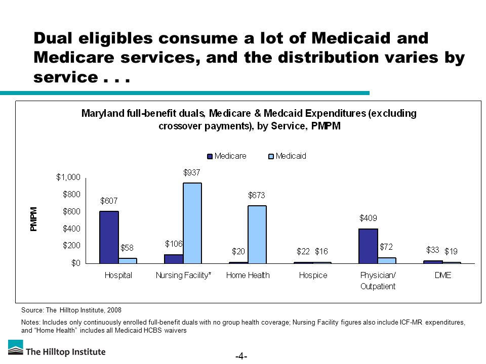 -4- Dual eligibles consume a lot of Medicaid and Medicare services, and the distribution varies by service... Source: The Hilltop Institute, 2008 Note