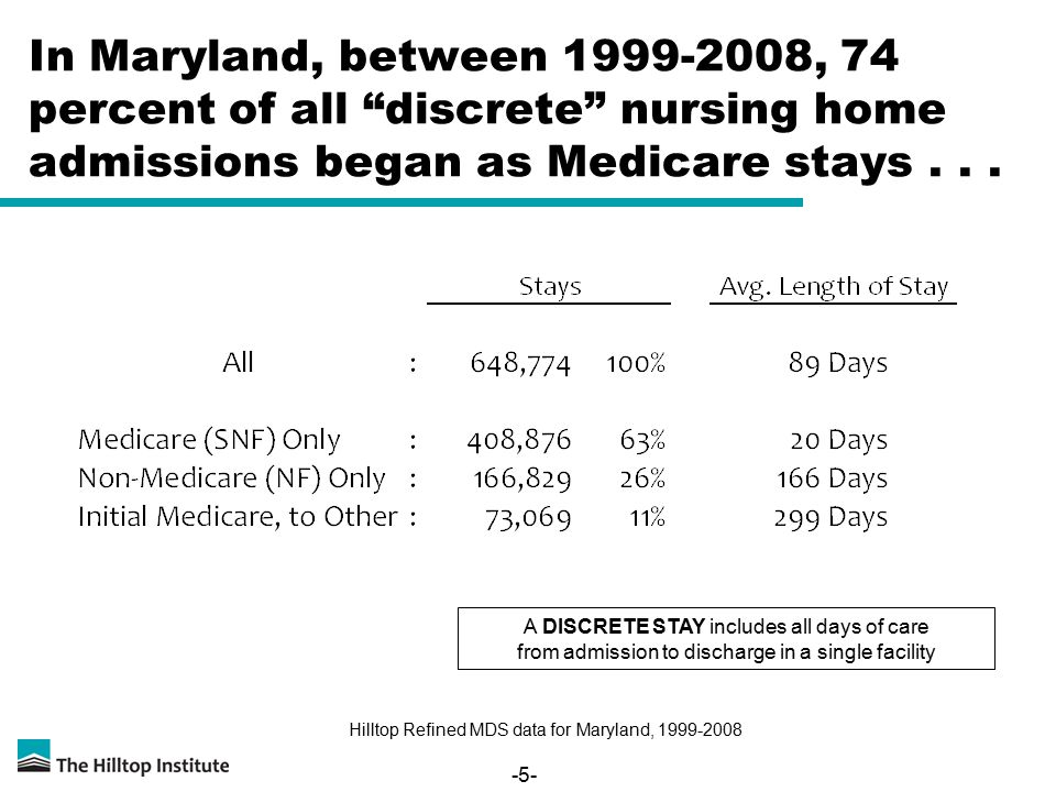 -5- In Maryland, between 1999-2008, 74 percent of all discrete nursing home admissions began as Medicare stays...