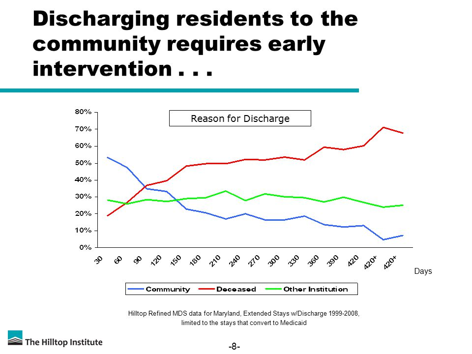 -29- Challenges in Rhode Island Low penetration by Medicare Advantage SNPs Lower than average capacity for personal care Lower than average Medicare $$ in nursing homes