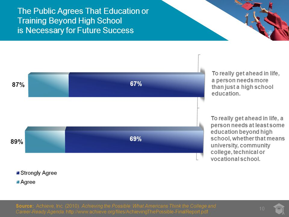The Public Agrees That Education or Training Beyond High School is Necessary for Future Success 10 To really get ahead in life, a person needs at least some education beyond high school, whether that means university, community college, technical or vocational school.