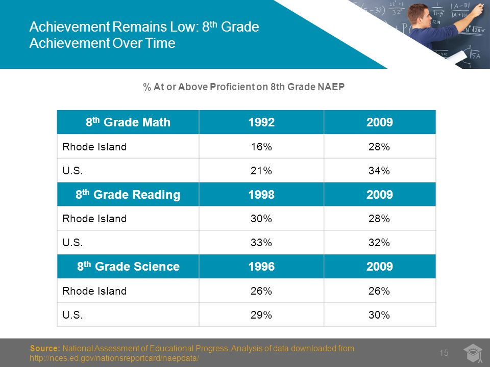 Achievement Remains Low: 8 th Grade Achievement Over Time 15 Source: National Assessment of Educational Progress.