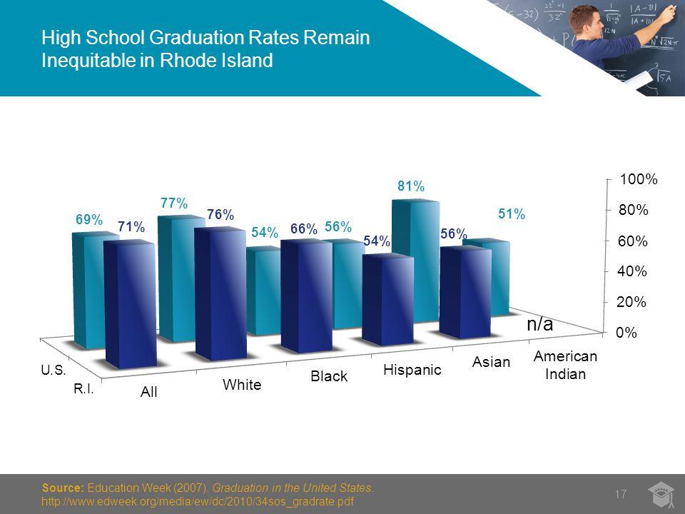 High School Graduation Rates Remain Inequitable in Rhode Island 17 Source: Education Week (2007).
