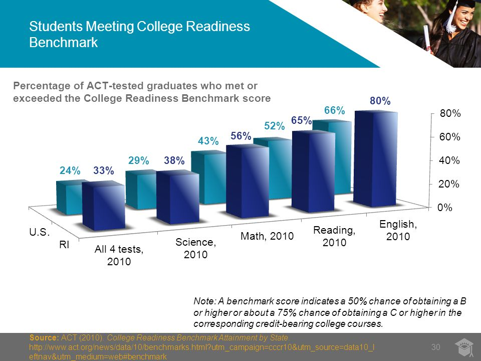 30 Source: ACT (2010). College Readiness Benchmark Attainment by State.