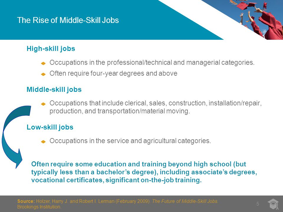 The Rise of Middle-Skill Jobs 5 Source: Holzer, Harry J.