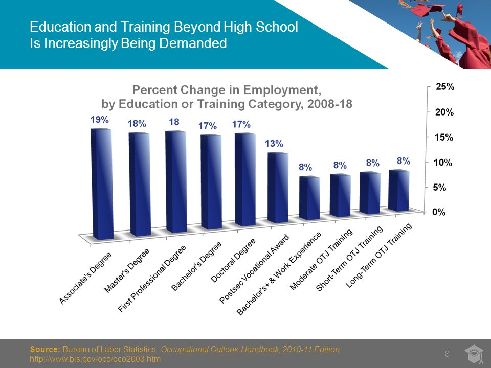 Education and Training Beyond High School Is Increasingly Being Demanded 8 Source: Bureau of Labor Statistics.