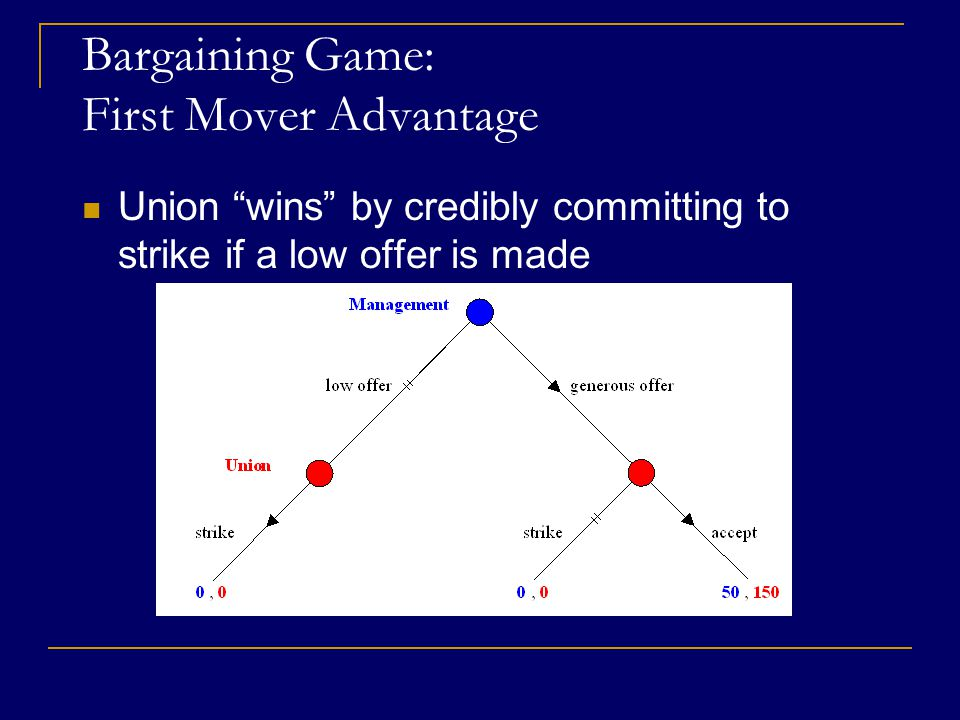 Bargaining Game: First Mover Advantage Union wins by credibly committing to strike if a low offer is made