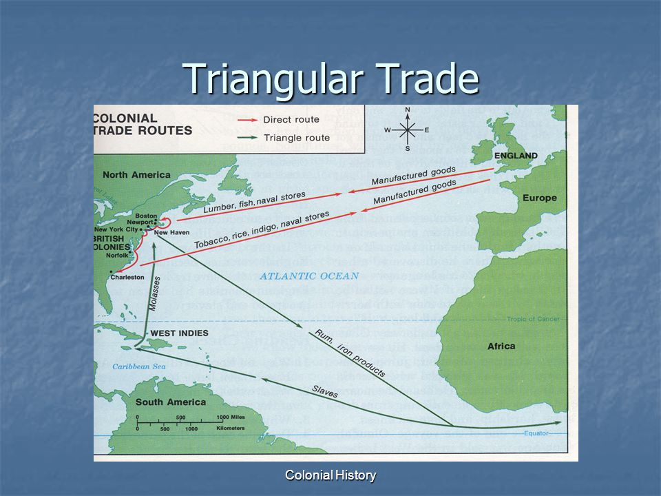 Colonial History Triangular Trade