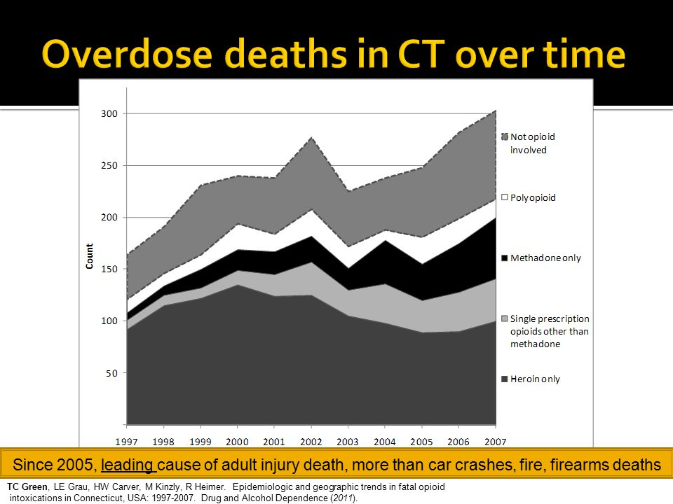 TC Green, LE Grau, HW Carver, M Kinzly, R Heimer. Epidemiologic and geographic trends in fatal opioid intoxications in Connecticut, USA: 1997-2007. Dr