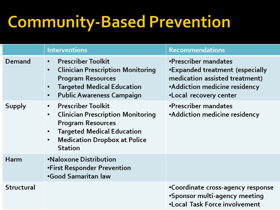 InterventionsRecommendations Demand Prescriber Toolkit Clinician Prescription Monitoring Program Resources Targeted Medical Education Public Awareness