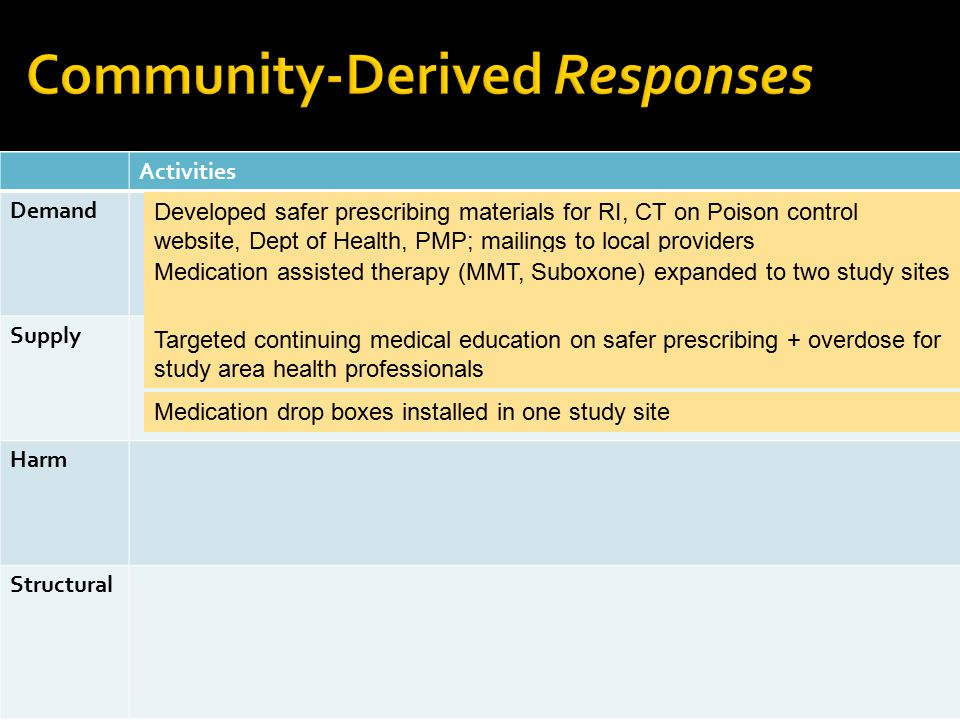 Activities Demand Supply Harm Structural Developed safer prescribing materials for RI, CT on Poison control website, Dept of Health, PMP; mailings to