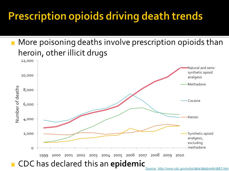 More poisoning deaths involve prescription opioids than heroin, other illicit drugs CDC has declared this an epidemic Source: http://www.cdc.gov/nchs/
