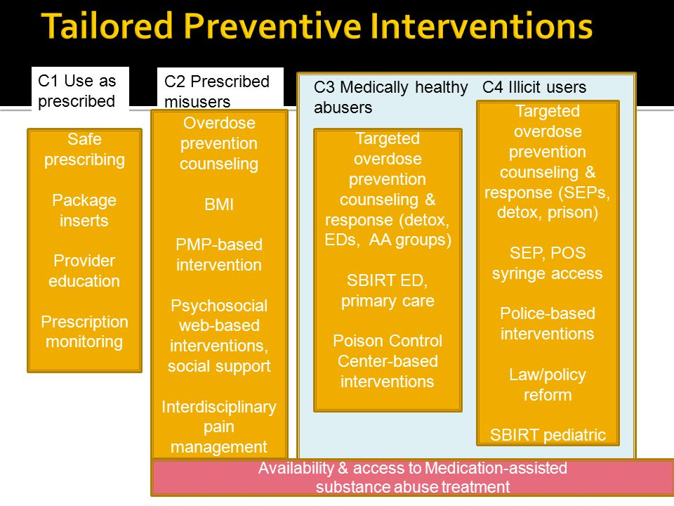 Safe prescribing Package inserts Provider education Prescription monitoring C1 Use as prescribed C2 Prescribed misusers Overdose prevention counseling BMI PMP-based intervention Psychosocial web-based interventions, social support Interdisciplinary pain management Targeted overdose prevention counseling & response (detox, EDs, AA groups) SBIRT ED, primary care Poison Control Center-based interventions C3 Medically healthy abusers Availability & access to Medication-assisted substance abuse treatment C4 Illicit users Targeted overdose prevention counseling & response (SEPs, detox, prison) SEP, POS syringe access Police-based interventions Law/policy reform SBIRT pediatric