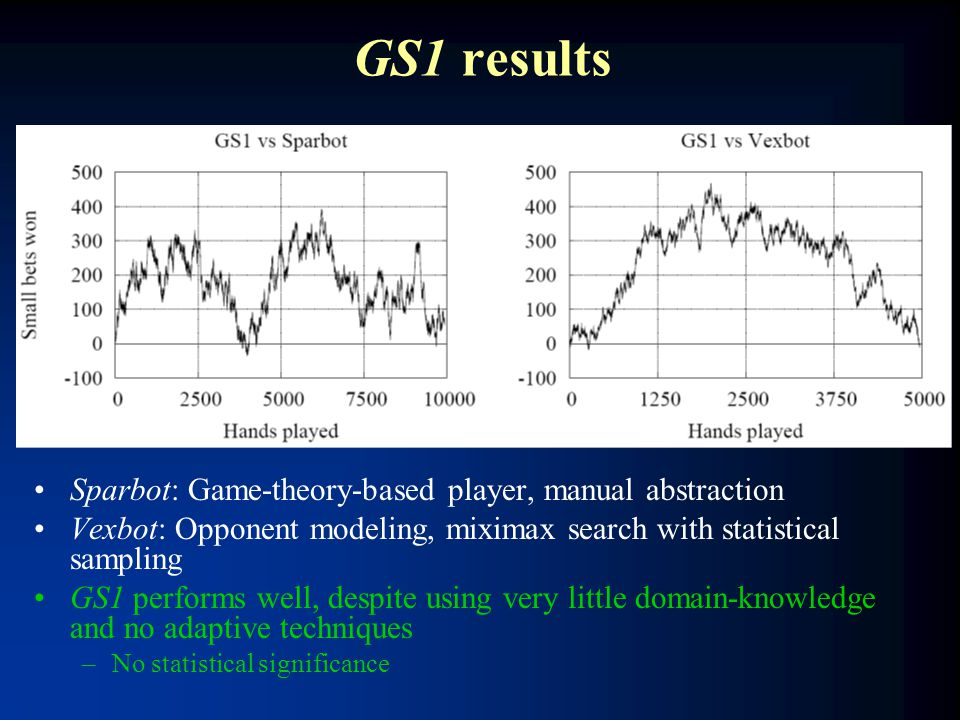GS1 results Sparbot: Game-theory-based player, manual abstraction Vexbot: Opponent modeling, miximax search with statistical sampling GS1 performs wel