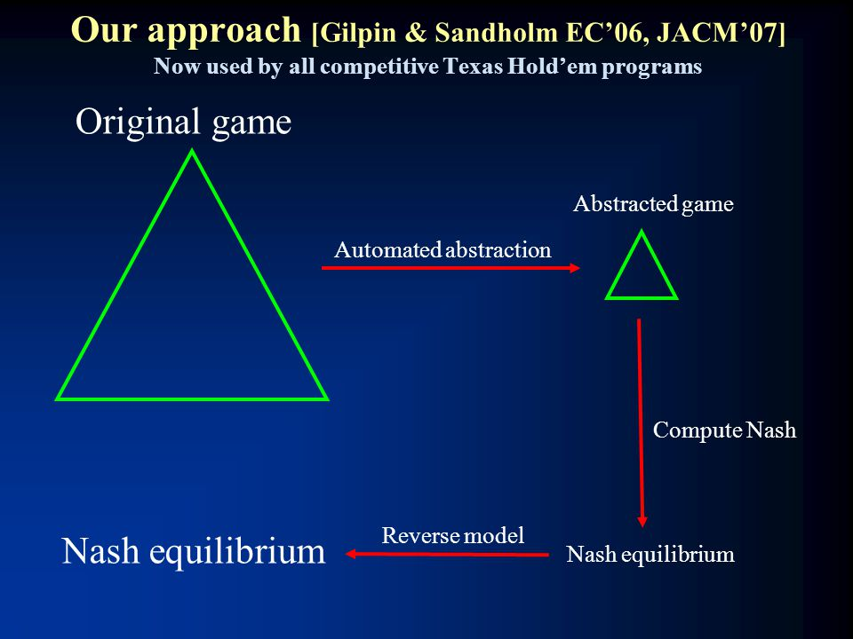 Our approach [Gilpin & Sandholm EC'06, JACM'07] Now used by all competitive Texas Hold'em programs Nash equilibrium Original game Abstracted game Auto