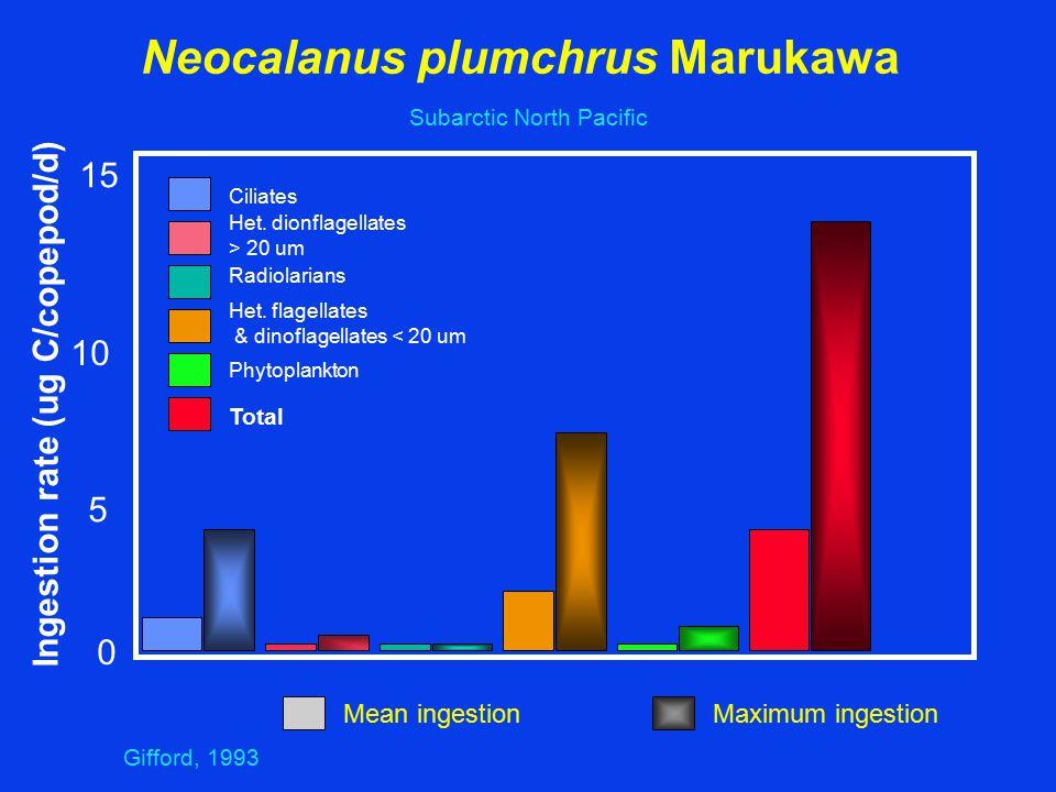 Neocalanus plumchrus Marukawa Ingestion rate (ug C/copepod/d) Ciliates Het.