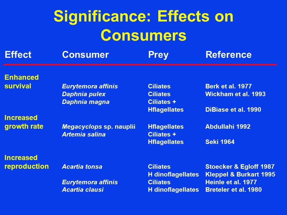 Significance: Effects on Consumers EffectConsumerPreyReference Enhanced survival Eurytemora affinisCiliatesBerk et al.