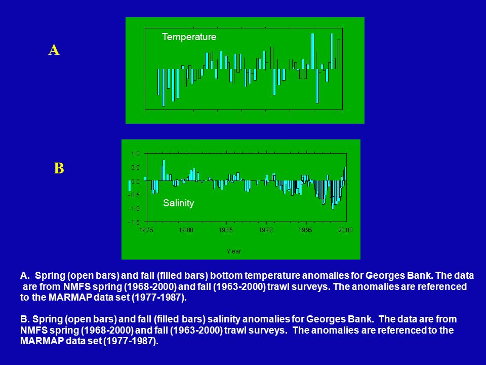A B A. Spring (open bars) and fall (filled bars) bottom temperature anomalies for Georges Bank. The data are from NMFS spring (1968-2000) and fall (19