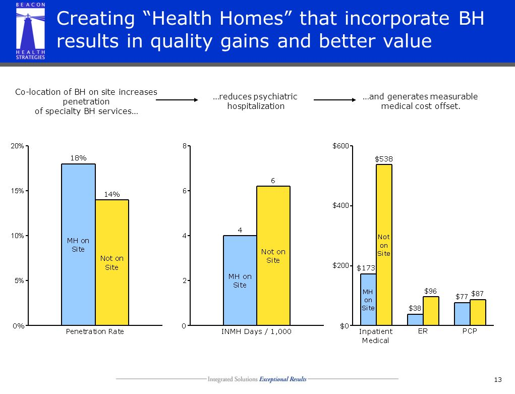 13 Creating Health Homes that incorporate BH results in quality gains and better value Co-location of BH on site increases penetration of specialty BH services… …reduces psychiatric hospitalization …and generates measurable medical cost offset.