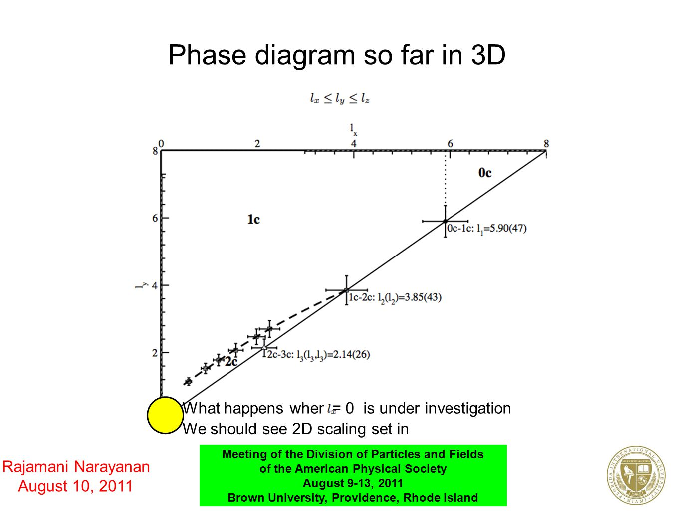 Rajamani Narayanan August 10, 2011 Meeting of the Division of Particles and Fields of the American Physical Society August 9-13, 2011 Brown University, Providence, Rhode island Phase diagram so far in 3D What happens when= 0 is under investigation We should see 2D scaling set in