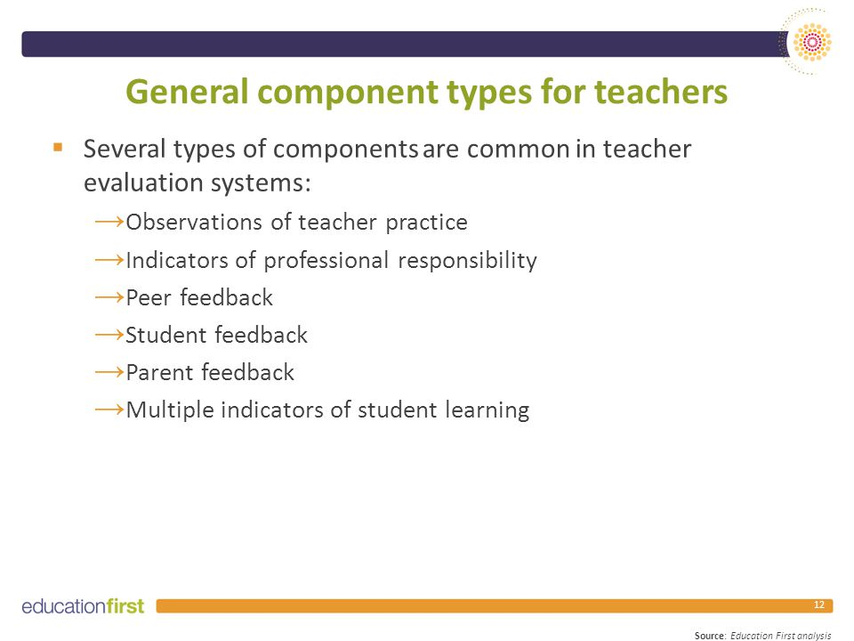 General component types for teachers  Several types of components are common in teacher evaluation systems: → Observations of teacher practice → Indicators of professional responsibility → Peer feedback → Student feedback → Parent feedback → Multiple indicators of student learning 12 Source: Education First analysis