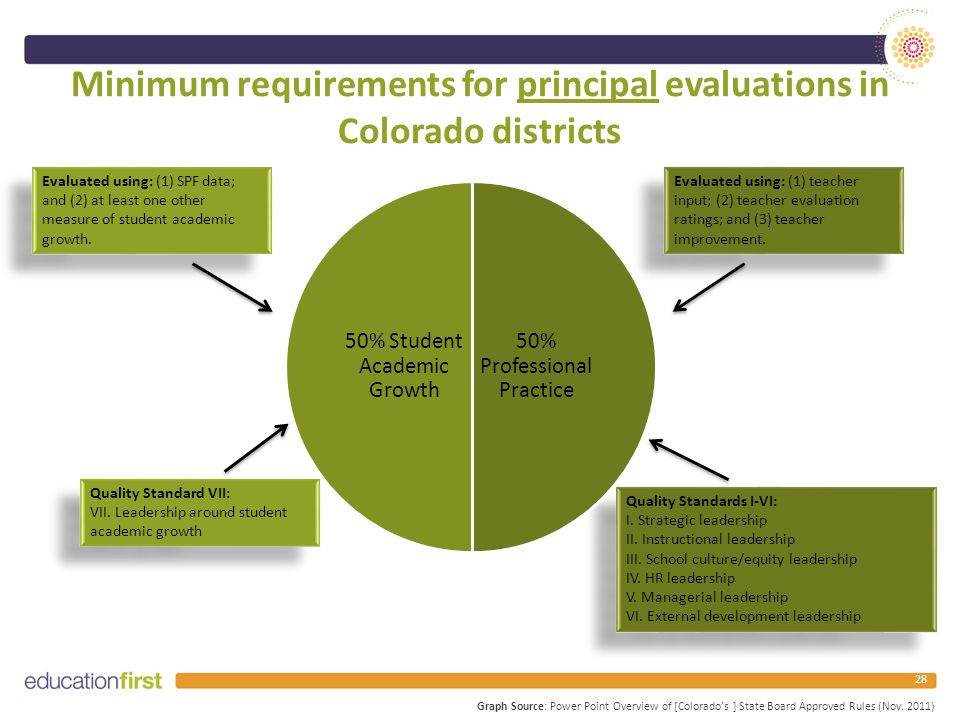 Minimum requirements for principal evaluations in Colorado districts 28 Graph Source: Power Point Overview of [Colorado's ] State Board Approved Rules (Nov.