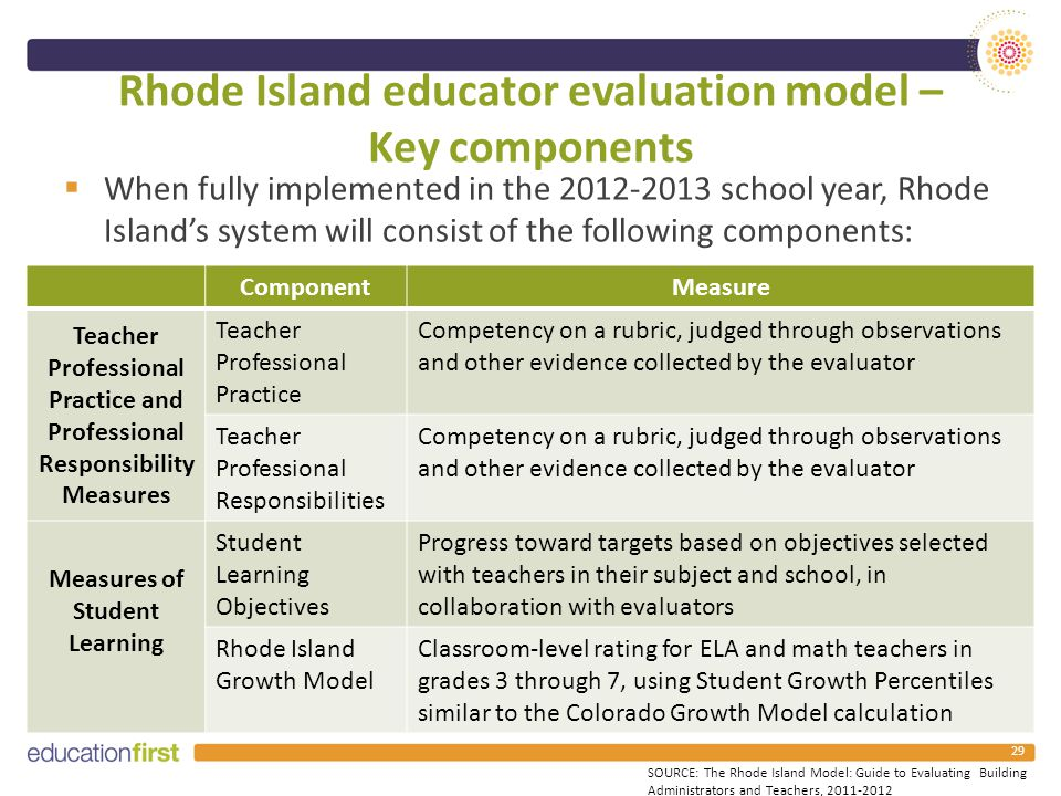 Rhode Island educator evaluation model – Key components  When fully implemented in the 2012-2013 school year, Rhode Island's system will consist of the following components: 29 ComponentMeasure Teacher Professional Practice and Professional Responsibility Measures Teacher Professional Practice Competency on a rubric, judged through observations and other evidence collected by the evaluator Teacher Professional Responsibilities Competency on a rubric, judged through observations and other evidence collected by the evaluator Measures of Student Learning Student Learning Objectives Progress toward targets based on objectives selected with teachers in their subject and school, in collaboration with evaluators Rhode Island Growth Model Classroom-level rating for ELA and math teachers in grades 3 through 7, using Student Growth Percentiles similar to the Colorado Growth Model calculation SOURCE: The Rhode Island Model: Guide to Evaluating Building Administrators and Teachers, 2011-2012