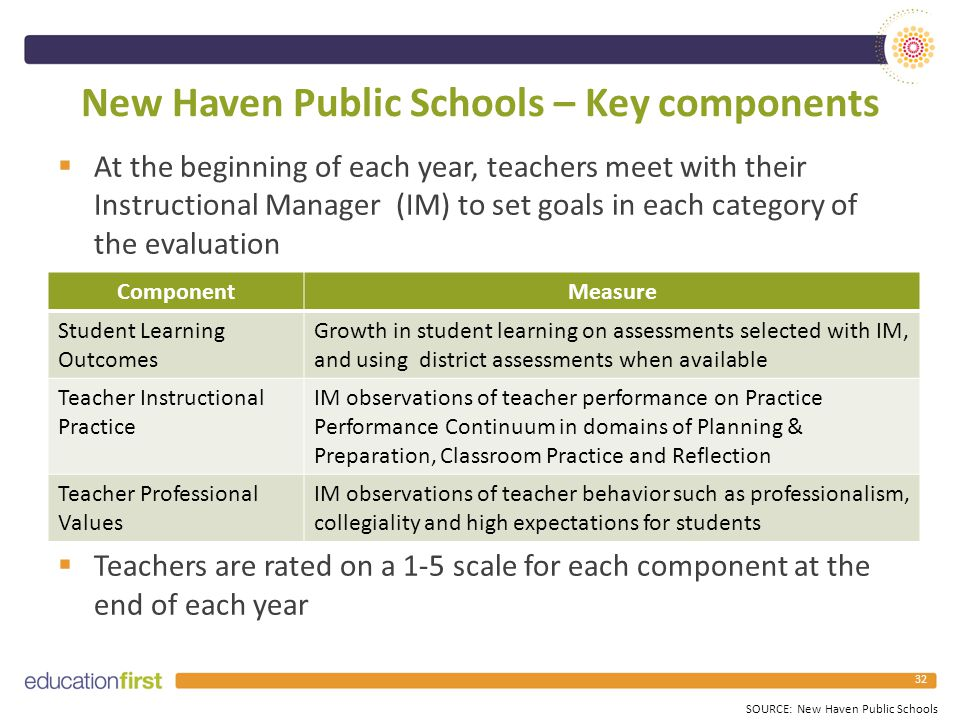 New Haven Public Schools – Key components  At the beginning of each year, teachers meet with their Instructional Manager (IM) to set goals in each category of the evaluation  Teachers are rated on a 1-5 scale for each component at the end of each year 32 ComponentMeasure Student Learning Outcomes Growth in student learning on assessments selected with IM, and using district assessments when available Teacher Instructional Practice IM observations of teacher performance on Practice Performance Continuum in domains of Planning & Preparation, Classroom Practice and Reflection Teacher Professional Values IM observations of teacher behavior such as professionalism, collegiality and high expectations for students SOURCE: New Haven Public Schools