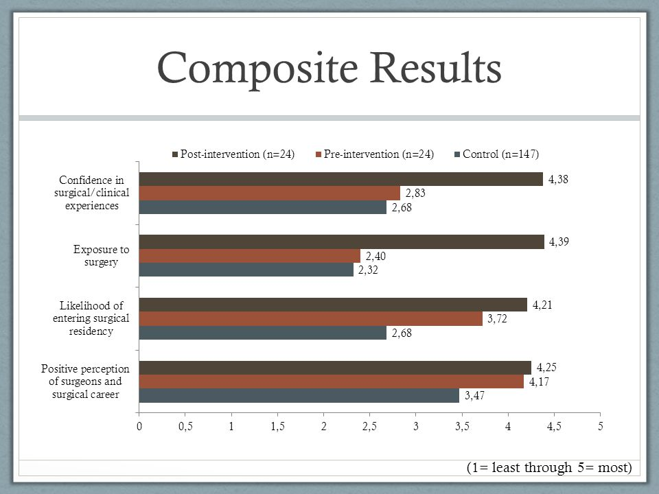 Composite Results (1= least through 5= most)