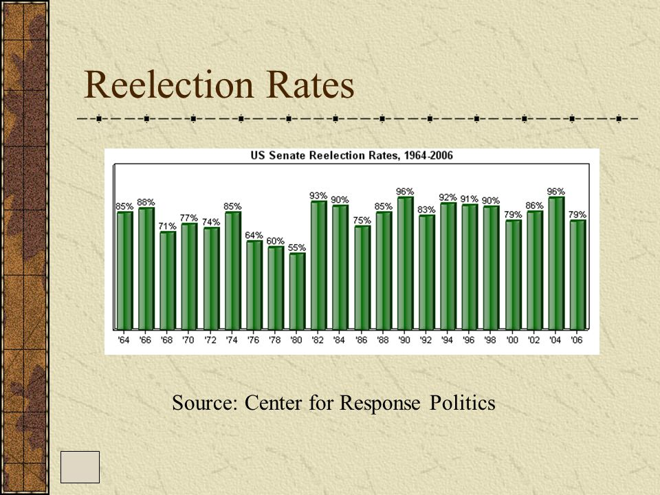 Reelection Rates Source: Center for Response Politics