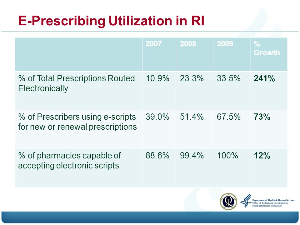 E-Prescribing Utilization in RI 200720082009% Growth % of Total Prescriptions Routed Electronically 10.9%23.3%33.5%241% % of Prescribers using e-scripts for new or renewal prescriptions 39.0%51.4%67.5%73% % of pharmacies capable of accepting electronic scripts 88.6%99.4%100%12%