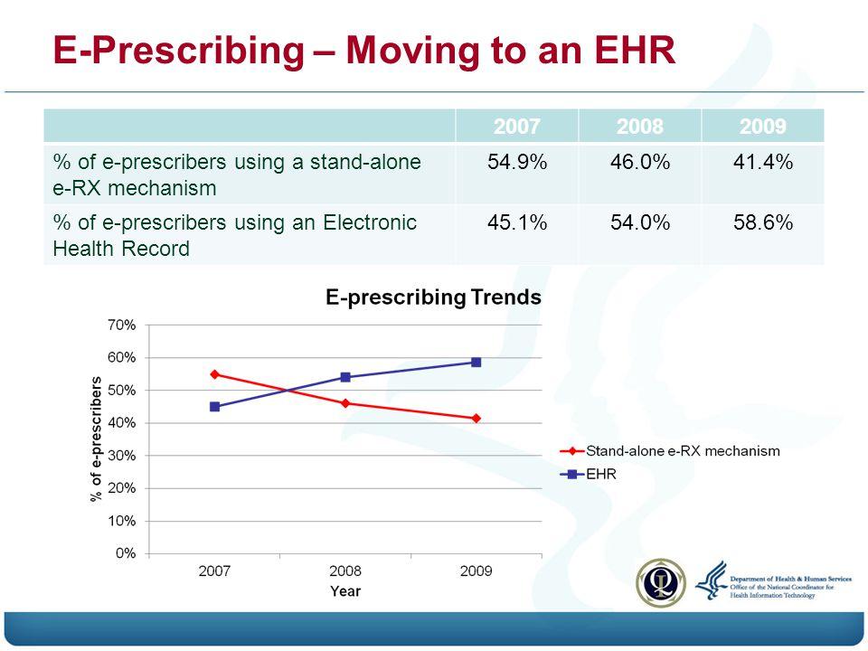 E-Prescribing – Moving to an EHR 200720082009 % of e-prescribers using a stand-alone e-RX mechanism 54.9%46.0%41.4% % of e-prescribers using an Electronic Health Record 45.1%54.0%58.6%