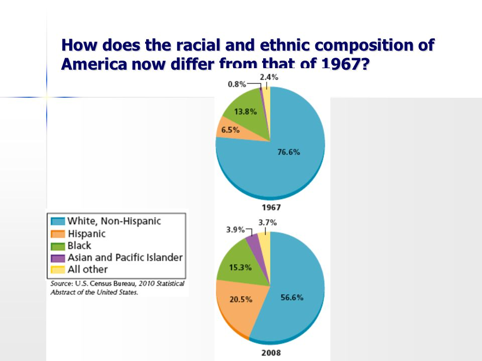 How does the racial and ethnic composition of America now differ from that of 1967?