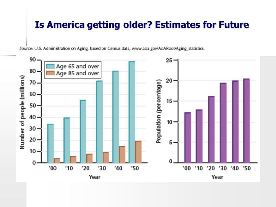 Is America getting older? Estimates for Future
