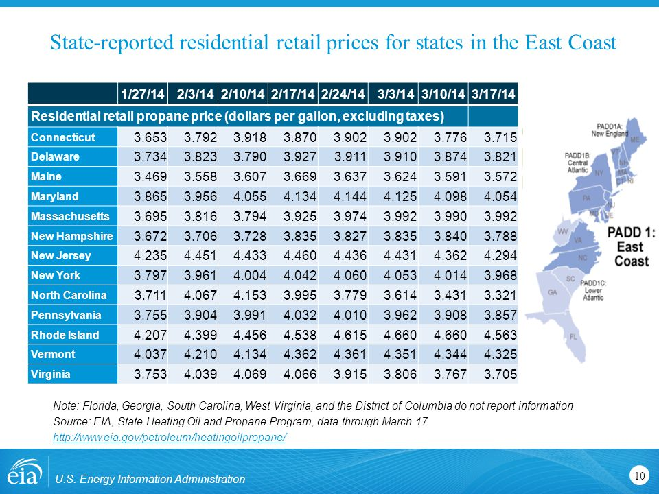 State-reported residential retail prices for states in the East Coast U.S.
