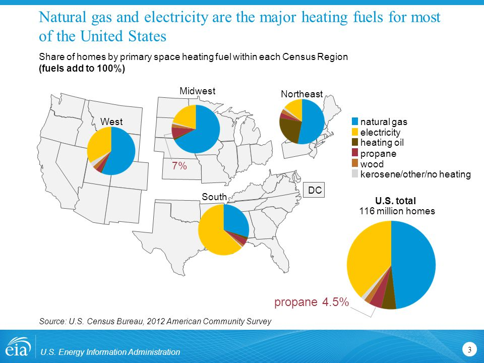 Natural gas and electricity are the major heating fuels for most of the United States U.S.