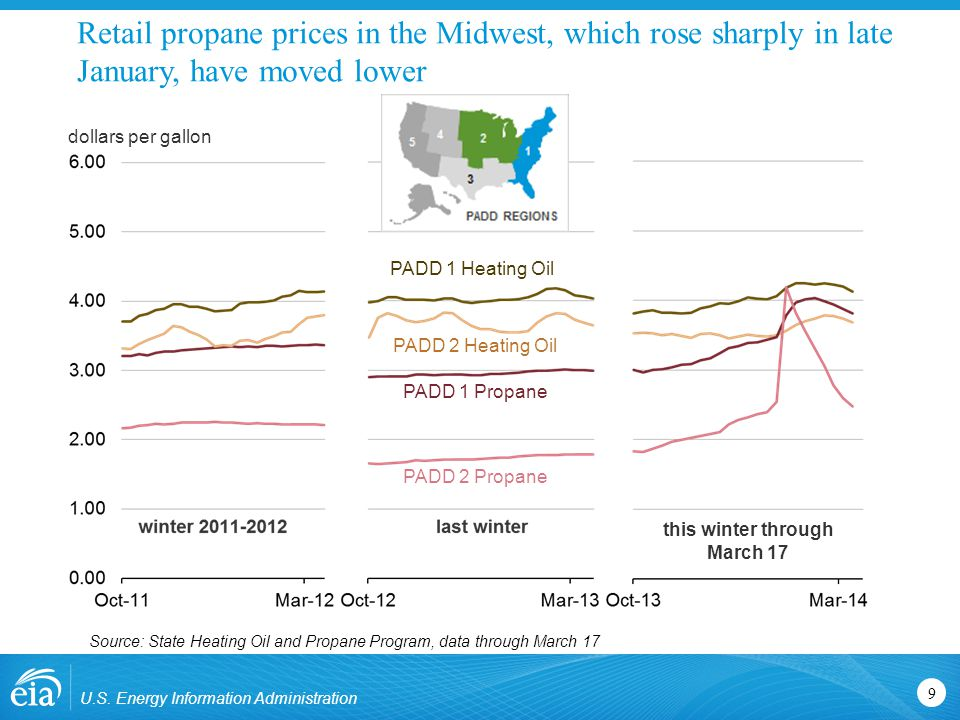 Retail propane prices in the Midwest, which rose sharply in late January, have moved lower dollars per gallon PADD 1 Heating Oil PADD 2 Heating Oil PADD 1 Propane PADD 2 Propane Source: State Heating Oil and Propane Program, data through March 17 U.S.