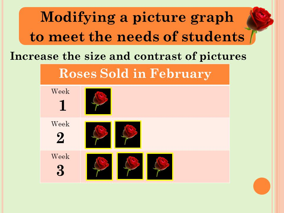 Increase the size and contrast of pictures Modifying a picture graph to meet the needs of students Roses Sold in February Week 1 Week 2 Week 3