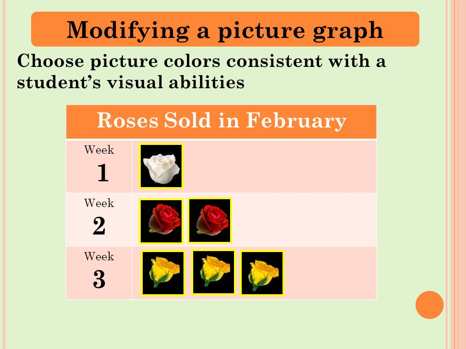 Roses Sold in February Week 1 Week 2 Week 3 Choose picture colors consistent with a student's visual abilities Modifying a picture graph